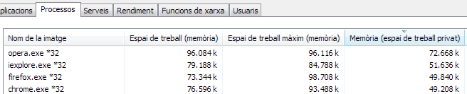 Ús memòria navegadors