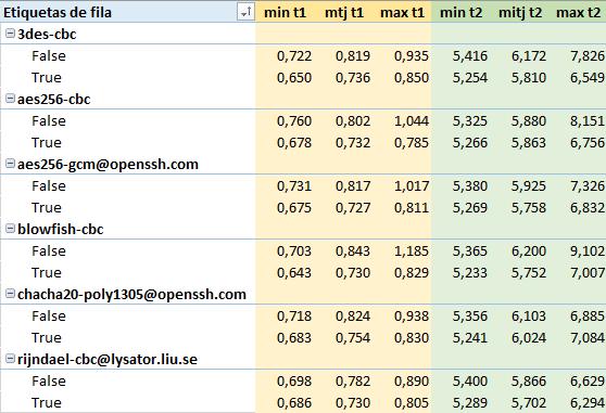 temps proves SSH per internet